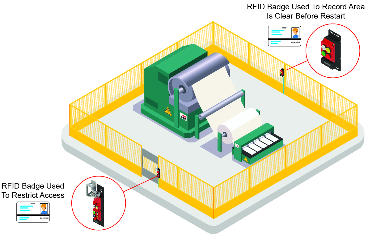 How to reset automated equipment…