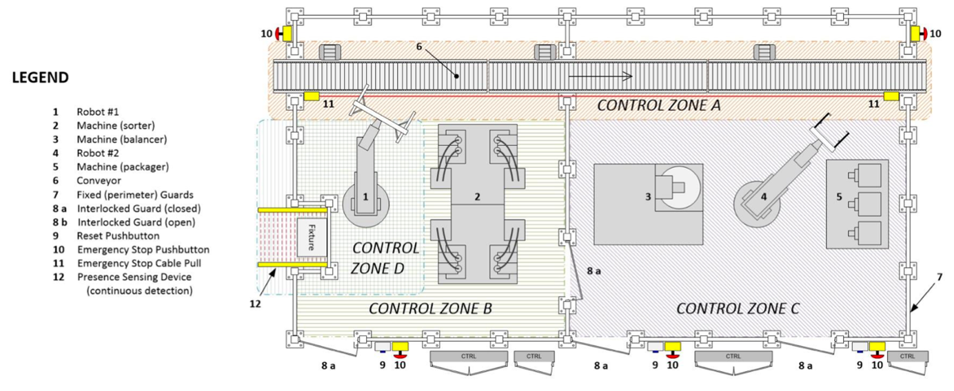 ISO 11161 – Safety of Machinery – Integrated manufacturing systems