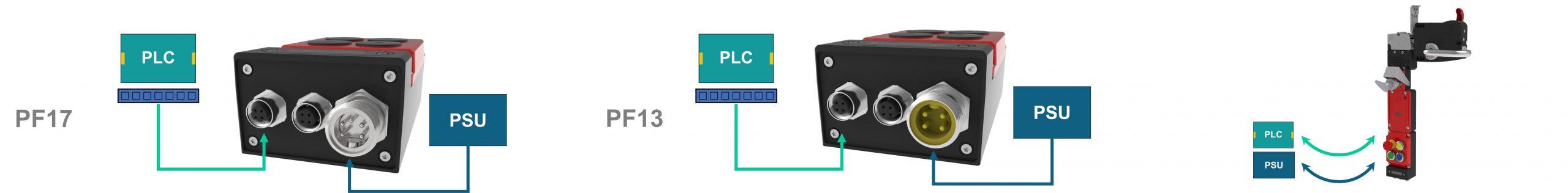 PF17 PF13 Networked Interlocks Connector Sets
